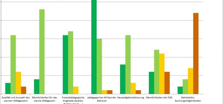Umfrage: Zufriedenheit der Eltern mit der Offenen Ganztagsschule